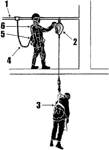 инструкция по охране труда при выполнении верхолазных работ 2015 год - фото 4